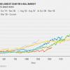 Akciové trhy zažívajú 2. najväčší rast od druhej svetovej vojny