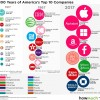 Najväčšie spoločností v USA za posledných 100 rokov