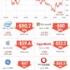 Prepad Facebooku v hodnote $ 120 miliárd je najväčším v histórií