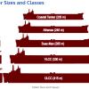 Investovanie na rastúcom trhu lodnej dopravy